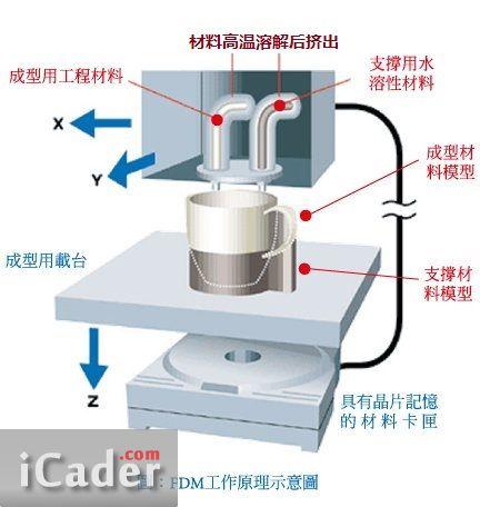 3D打印热熔堆积固化成型法