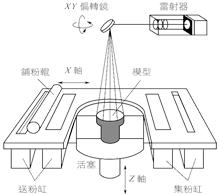 3D打印技术粉末材料选择性烧结