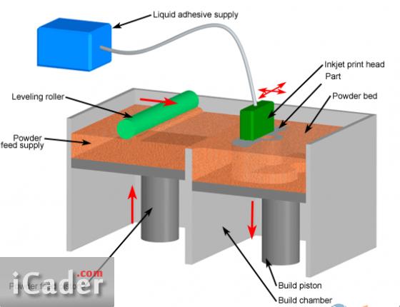 3D打印与三维印刷