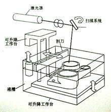 3D打印技术之SLA(立体光固化成型法)