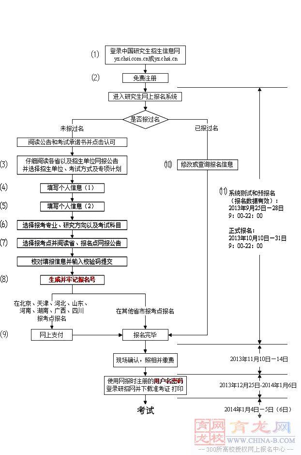2014年清华大学在职研究生报名流程
