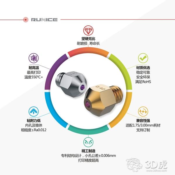 TCT Asia 2019:锐力斯推出全新耐磨耐高温的宝石喷嘴